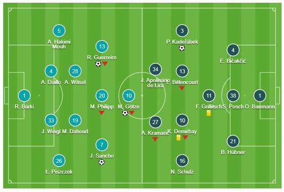 Borussia Dortmund - Hoffenheim 3-3: Sancho, Gotze, Guerreiro ghi bàn nhưng Dortmund bị cầm chân ảnh 1