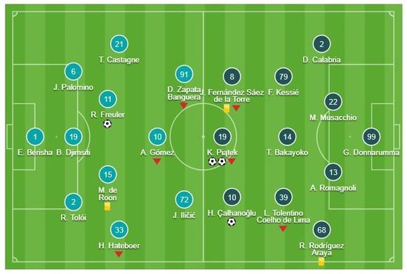 Atalanta - AC Milan 1-3: Calhanoglu ghi bàn, Piatek xuất thần lập cú đúp giành 3 điểm ảnh 1