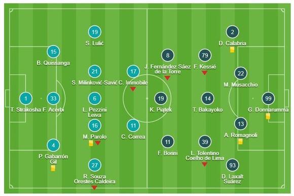 Lazio - Milan 0-0: Piątek tịt ngòi, Lazio cầm chân Milan ảnh 1