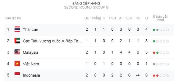 Indonesia - Thái Lan 0-3: Supachok, Theerathon bùng nổ, HLV Nishino thắng tưng bừng ảnh 1