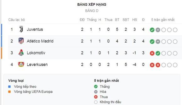 Lokomotiv - Atletico Madrid 0-2: Felix, Partey lập công, HLV Diego Simeone dễ dàng giành 3 điểm ảnh 1