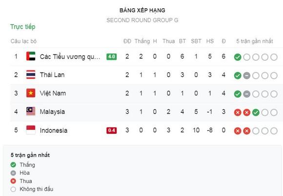 Việt Nam - Malaysia 1-0: Quế Ngọc Hải kiến tạo, Quang Hải ghi bàn, HLV Park Hang Seo thăng hoa ảnh 1