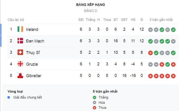 Đan Mạch - Thụy Sĩ 1-0: Yussuf Poulsen làm người hùng phút 84 ảnh 1
