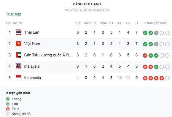 Thái Lan - UAE 2-1: Dangda, Ekanit lập công, HLV Nishino vươn lên nhất bảng G ảnh 1