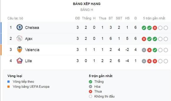 Ajax - Chelsea 0-1: Batshuayi kịp tỏa sáng, Chelsea dẫn đầu bảng H ảnh 1