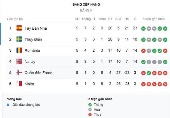 Tây Ban Nha - Malta 7-0: Morata, Cazorla, Paul Torres, Sarabia, Olmo, Moreno, Navas đua tài ảnh 1