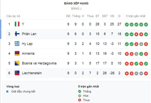 Bosnia Herzegovina - Italia 0-3: Acerbi, Insigne, Belotti ghi bàn, HLV Mancini toàn thắng 9 trận ảnh 1