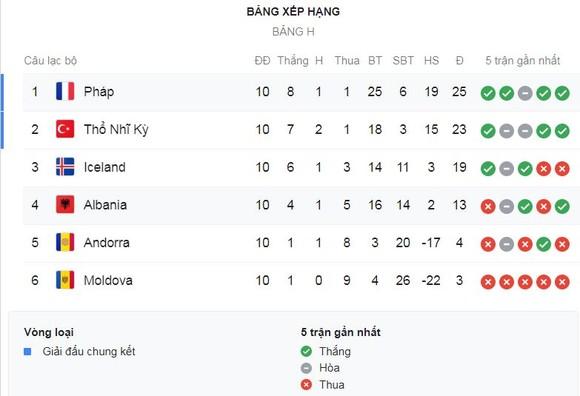 Andorra - Thổ Nhĩ Kỳ 0-2: Enes Unal lập cú đúp, Thổ Nhĩ Kỳ giành vé vào VCK Euro 2020 ảnh 1