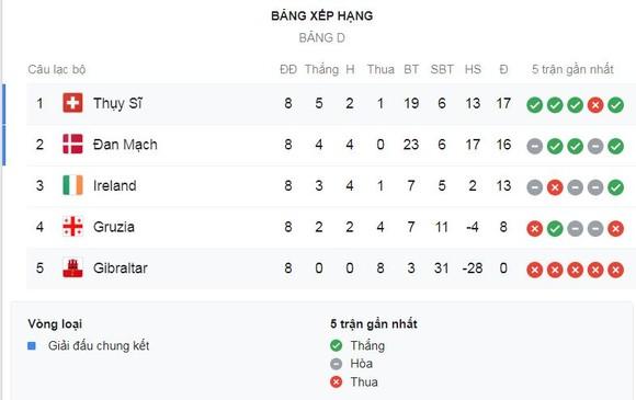 Gibraltar - Thụy Sĩ 1-6: Itten lập cú đúp, Vargas, Fassnacht, Benito, Xhaka cũng tỏa sáng ảnh 1
