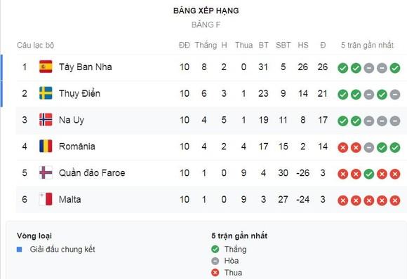 Tây Ban Nha - Romania 5-0: Ruiz, Moreno, Oyarzabal trút mưa gôn, 'Bò tót' giành vé vào VCK Euro 2020 ảnh 1