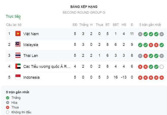 Việt Nam - Thái Lan 0-0: Văn Lâm xuất thần khiến Theerathon hỏng pen, HLV Park Hang Seo nhất bảng G ảnh 1
