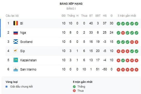 Bỉ - Đảo Síp 6-1: Benteke, De Bruyne đua tài lập cú đúp, Carrasco lập công, Bỉ toàn thắng 10 trận ảnh 1