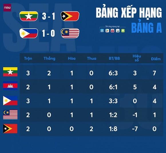 U22 Timor Leste - U22 Myanmar 1-3: Aung Mann khai màn, Htet Wai, Hlaing Bo Bo ấn định ngôi nhất bảng ảnh 1