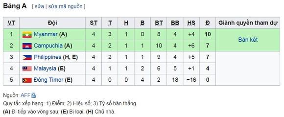 """U22 Philippines - U22 Timor-Leste 6-1: Thủ môn Pinthus thành """"tội đồ"""" Philippines ảnh 1"""
