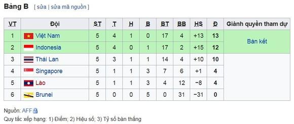 U22 Việt Nam - U22 Thái Lan 2-2: Tiến Linh lập cú đúp, HLV Park Hang Seo loại HLV Akira Nishino ảnh 1