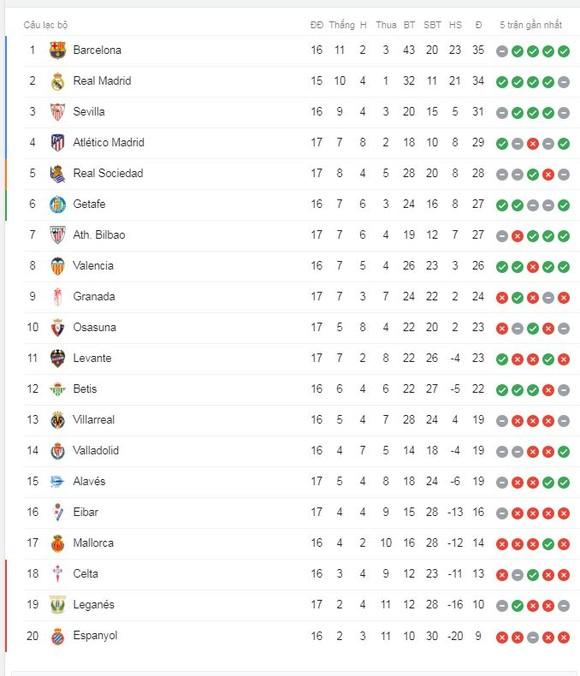 Granada - Levante 1-2: Rochina, Enis Bardhi ghi bàn, Levante giành 3 điểm ảnh 1