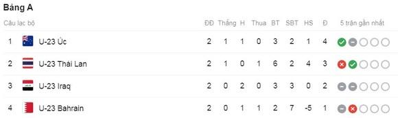 U23 Thái Lan - U23 Australia 1-2: Anon khai màn nhưng D'Agostino lập cú đúp hạ HLV Akira Nishino ảnh 1