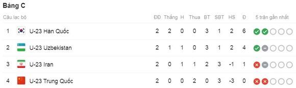 U23 Iran - U23 Hàn Quốc 1-2: Lee Dong-jun, Cho Gue-sung lập công, U23 Hàn Quốc giành vé vào tứ kết ảnh 1