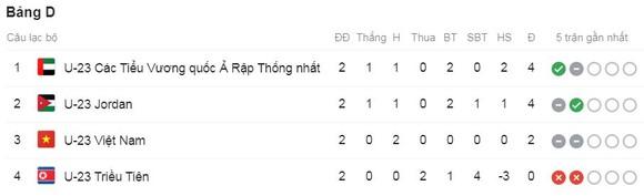 U23 Việt Nam - U23 Jordan 0-0: Tiến Dũng xuất thần cứu thua, HLV Park Hang Seo hòa bất lợi ảnh 1