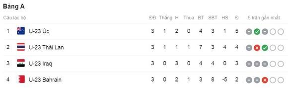 U23 Thái Lan - U23 Iraq 1-1: Jaroensak sớm lập công, HLV Akira Nishino giành vé vào tứ kết ảnh 1
