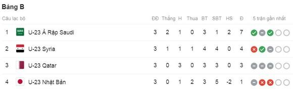 U23 Qatar - U23 Nhật Bản 1-1: Ogawa khai màn, Abdulsalam lập công nhưng cả 2 đội đều bị loại ảnh 1