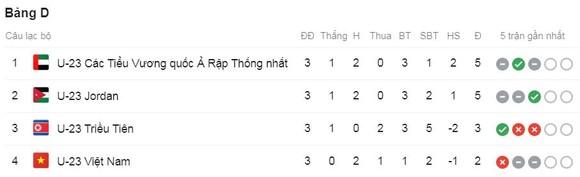 U23 Việt Nam-U23 Triều Tiên 1-2: Tiến Linh lập công, Tiến Dũng, Bảo Toàn sai lầm, Viêt Nam rời giải ảnh 1