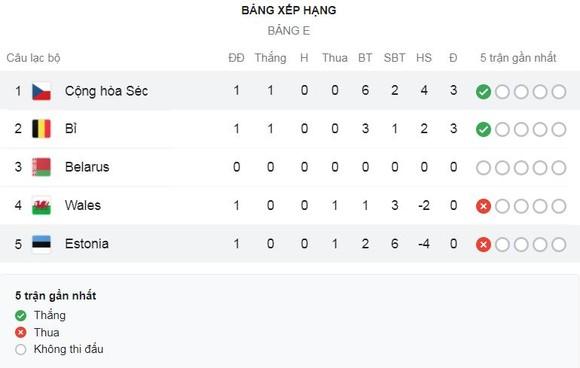 Estonia - CH Séc 2-6: Patrik Schick gỡ hòa, Antonin Barak lập công, Tomas Soucek tỏa sáng hattrick, Jakub Jankto góp công chiến thắng ảnh 1