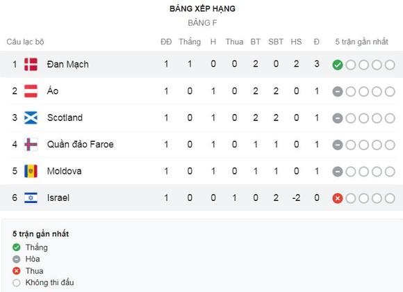Israel - Đan Mạch 0-2: Martin Braithwaite tận dụng sai lầm hàng thủ, Jonas Older Wind ấn định chiến thắng, Đan Mạch tạm dẫn đầu bảng F ảnh 1