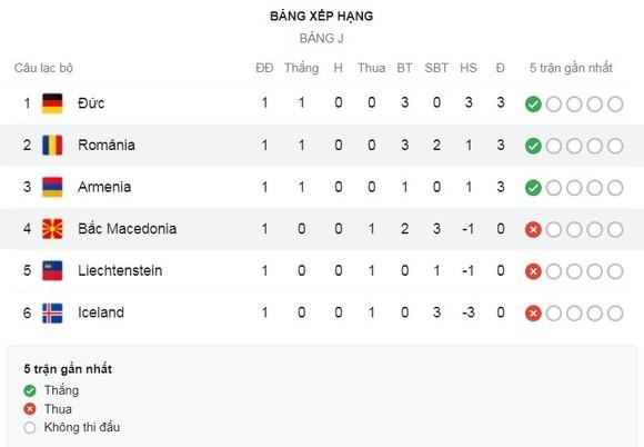 Đức - Iceland 3-0: Goretzka tỏa sáng phút thứ 2, Havertz ghi bàn phút thứ 7, Gundogan lập công, HLV Joachim Low tạm dẫn đầu bảng J ảnh 1