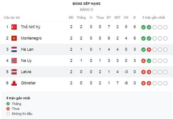 Hà Lan - Latvia 2-0: Steven Berghuis khai bàn, Memphis Depay đá phạt, Luuk de Jong đánh đầu ấn định chiến thắng ảnh 1