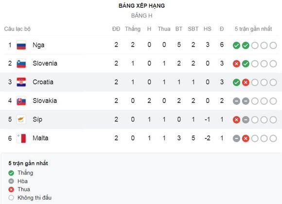 Croatia - Đảo Síp 1-0: Mario Pasalic đánh đầu cận thành, ghi bàn duy nhất giúp Croatia giành 3 điểm đầu tiên ảnh 1