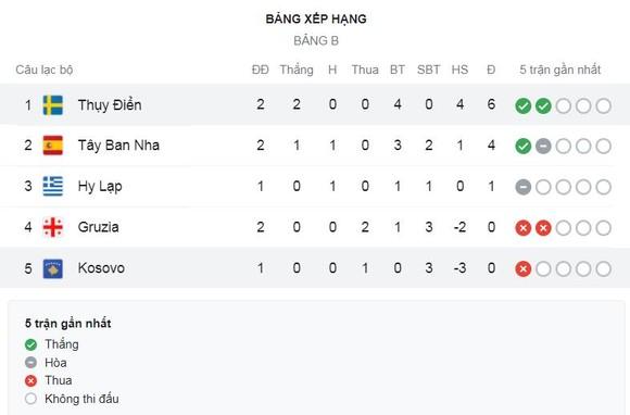 Georgia - Tây Ban Nha 1-2: Kvaratskhelia bất ngờ thủng lưới Simon, Torres gỡ hòa, Dani Olmo làm người hùng, Bò Tót tiếp hy vọng  ảnh 1