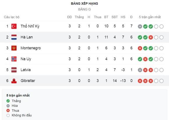 Thổ Nhĩ Kỳ - Latvia 3-3: Kenan Karaman, Hakan Calhanoglu, Burak Yılmaz lập công, Roberts Savalnieks, Roberts Uldrikis, Davis Ikaunieks tỏa sáng giành 1 điểm ảnh 1