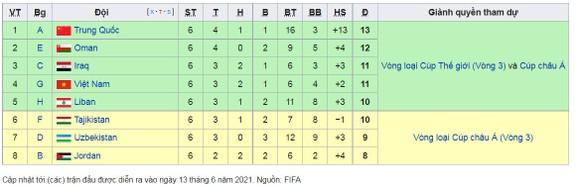 Australia - Jordan 1-0: Harry Souttar ghi bàn duy nhất, kéo thầy trò HLV Park Hang Seo giành vé vào vòng 3 World Cup ảnh 3