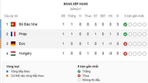 Pháp - Đức 1-0: Muller, Gnabry mờ nhạt, Hummels bất ngờ phản lưới nhà, Pogba, Kante, Griezmann, Mbappe thắng may mắn ảnh 1