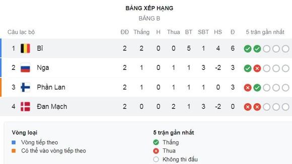 Đan Mạch - Bỉ 1-2: Yussuf Poulsen sớm gây bất ngờ, Lukaku năng nổ, Thorgan Hazard, Kevin De Bruyne chốt hạ chiến thắng thứ 2 ảnh 1