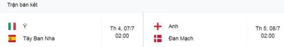 Ukraine - Anh 0-4: Dấu ấn Sterling, Harry Kane bùng nổ cú đúp, Maguire, Henderson giúp HLV Gareth Southgate hạ Shevchenko, gặp Đan Mạch ở bán kết EURO ảnh 1