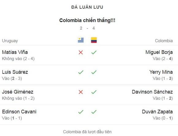Uruguay - Colombia 0-0 (pen 2-4): Cavani, Suarez tịt ngòi, Mario Vina, Gimenez hỏng penalty, Colombia vào bán kết Copa Copa America 2021 ảnh 1