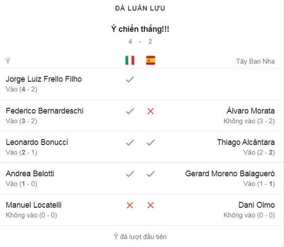 Italia - Tây Ban Nha 1-1 (pen 4-2): Chiesea khai bàn, Morata gỡ hòa, Locatelli, Olmo, Jorginho hỏng penalty, HLV Mancini hạ gục Luis Enrique giành vé chung kết EURO 2020 ảnh 1