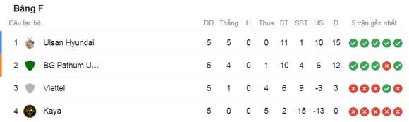 Ulsan Hyundai - Viettel 3-0: Valeri Qazaishvili, Lucas Hinterseer, Oh Se Hun lần lượt đua tài ghi bàn, HLV Jurgen Gede lại thua ảnh 1