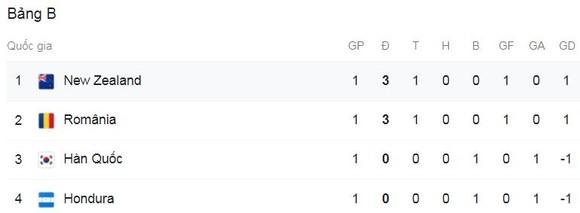 Olympic New Zealand - Olympic Hàn Quốc 1-0: VAR đồng ý bàn thắng may mắn của Chris Wood ảnh 1