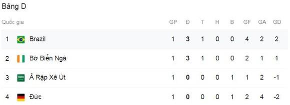 Olympic Brazil - Olympic Đức 4-2: Amiri, Ache lập công, Arnold nhận thẻ đỏ, Richarlison bùng nổ hattrick, Paulinho chốt hạ chiến thắng tưng bừng ngày ra quân ảnh 1