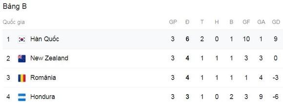 Olympic Hàn Quốc - Olympic Honduras 6-0: Carlos Melendez thẻ đỏ, Hwang Ui-jo lập hattrick, Won Du-jae, Kim Jin-ya, Lee Kang-in hiên ngang vào tứ kết gặp Mexico ảnh 1