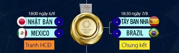 Olympic Mexico - Olympic Brazil 0-0 (pen 1-4): Đầy kịch tính, Richarlison kém duyên, thủ thành Santos làm người hùng giành vé chung kết Olympic ảnh 1
