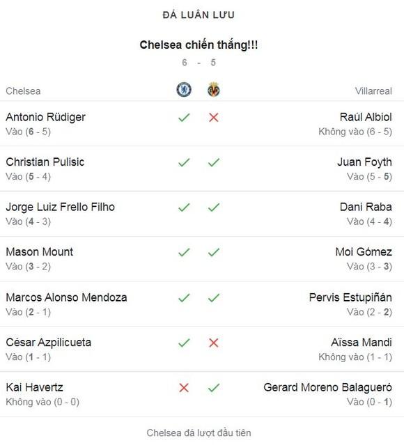 Chelsea - Villarreal 1-1 (pen 6-5): Ziyech mở bàn, Gerard Moreno gỡ hòa, Kepa làm người hùng, HLV Thomas Tuchel hạ HLV Unai Emery giành UEFA Super Cup siêu kịch tính ảnh 1