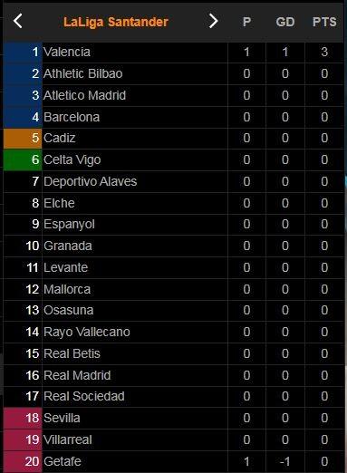 Valencia - Getafe 1-0: Dakonam phạm lỗi với Cheryshev, Carlos Soler lập công trên chấm penalty, Guillamon, Cabaco phải nhận thẻ đỏ ảnh 1