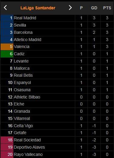 Celta Vigo - Atletico Madrid 1-2: Angel Correa tỏa sáng cú đúp bàn thắng, Hugo Mallo, Hermoso nhận 2 thẻ đỏ, HLV Diego Simeone khai trận không mấy thuận lợi ảnh 1