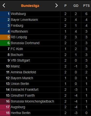 Freiburg - Borussia Dortmund 2-1: Reus, Malen, Haaland 'tịt ngòi', Grifo sớm lập công, Lucas Hoeler kiến tạo, Roland Sallai hạ gục Dortmund  ảnh 1