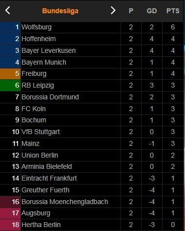 Hoffenheim - Union Berlin 2-2: Giesselmann mở bàn, Akpoguma gỡ hòa, Bruun Larsen lập công, Awoniyi lại gỡ hòa, Friedrich nhận thẻ đỏ phút bù giờ ảnh 1