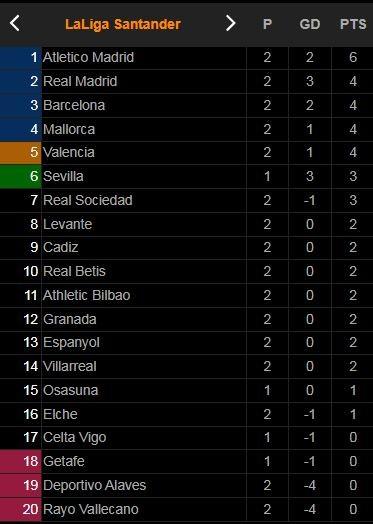 Levante - Real Madrid 3-3: Tam tấu Gareth Bale, Hazard, Benzema nhịp nhàng, Vinicius ghi cú đúp, Marti, Campana, Rober cũng hay không kém ảnh 1
